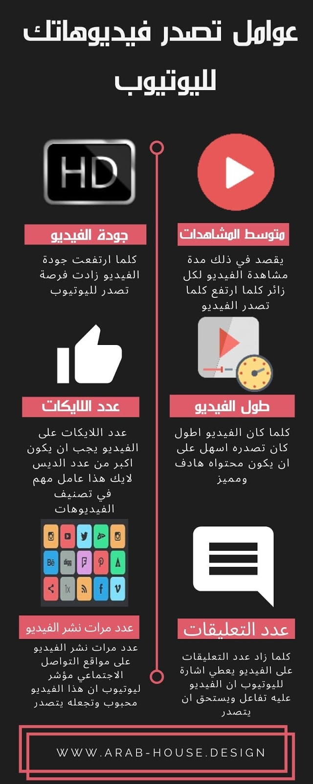 عوامل تصدر الفيديوهات لمحرك بحث اليوتيوب