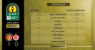 Total Caf Champions League 2018/19 Statistics
