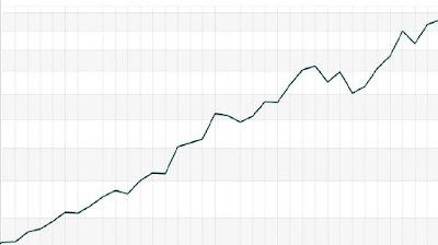 Muestra de una gráfica de líneas