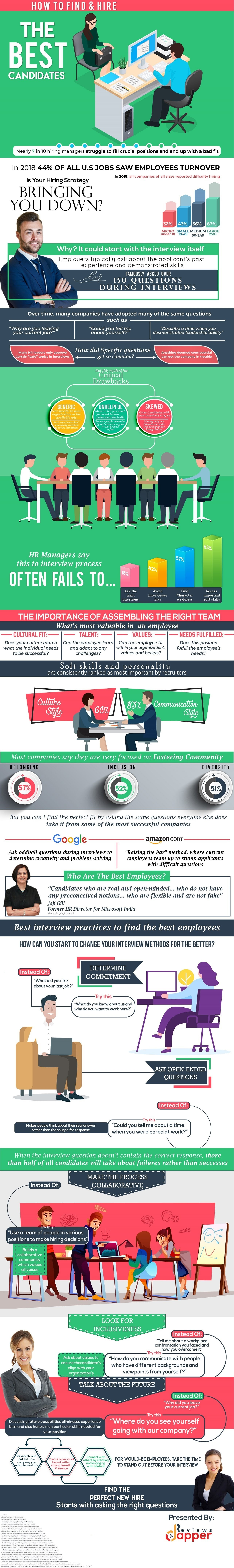 How to find and Hire the Best Candidate – Perfect Interview Process #infographic
