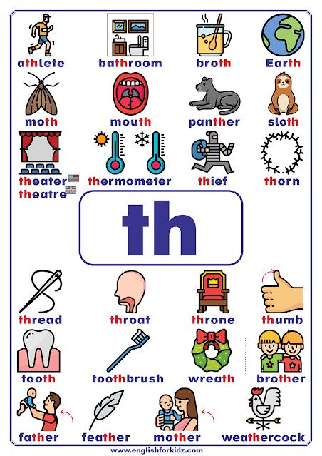 th words - printable consonant teams poster - English phonics