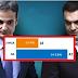 ΓΚΑΛΟΠ-ΣΟΚ! EΩΣ 42% η ΕΚΛΟΓΙΚΗ ΕΠΙΡΡΟΗ  της ΝΔ, μόλις στο 18% του ΣΥΡΙΖΑ...