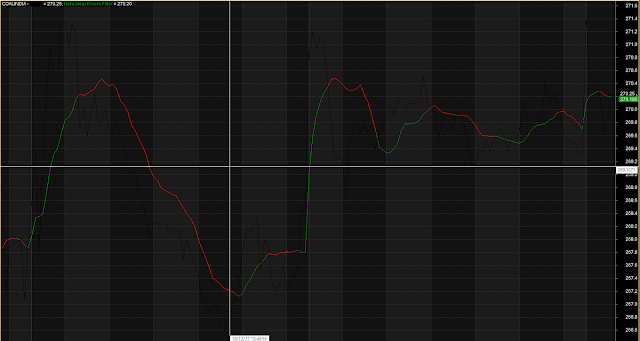 Line Chart Non Linear Filter
