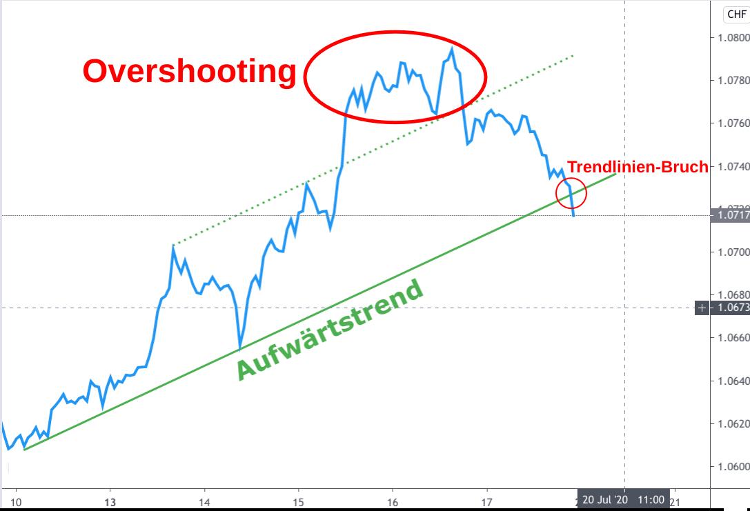 EUR/CHF Wechselkurskurs-Diagramm Juli 2020 - Aufwärtsbewegung neigt sich dem Ende