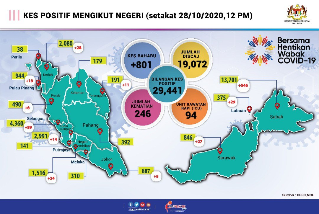 info terkini covid-19 di Malaysia, status terkini covid-19 di setiap negeri