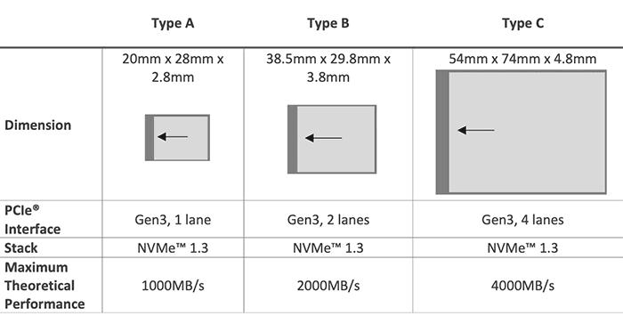 Параметры карт памяти типа CFexpress
