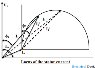 Circle Diagram of Induction Motor