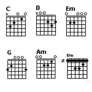 Chord C, D, Em, G, Am dan Bm