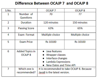 OCAJP 8 FAQ - Oracle Certified Associate Java Programmer I Certification (1Z0–808) Frequently asked Questions
