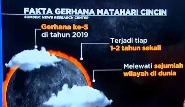 Fakta Gerhana Matahari Cincin di Indonesia