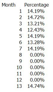 Investment 2 performance