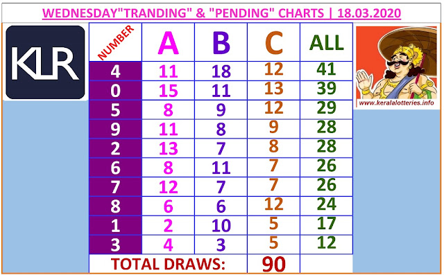 Kerala Lottery Result Winning Number Trending And Pending Chart of 90 days draws on 18.03.2020