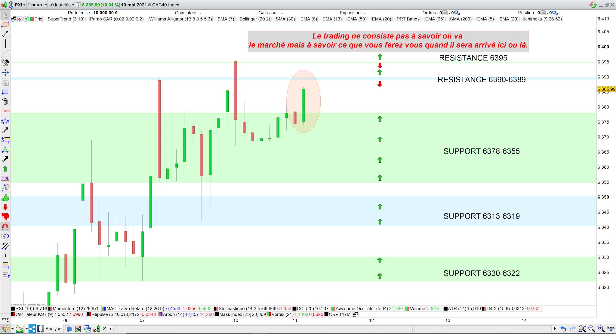 Trading CAC40 11 mai 21