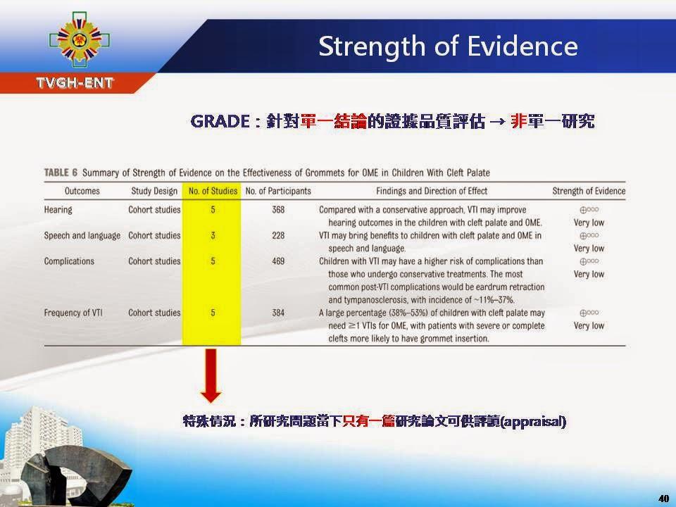 郭錦龍醫師的分享部落格 (Dr. Kuo's Blog): 如何完成一篇『系統性文獻回顧(Systematic Review)』並成功投稿
