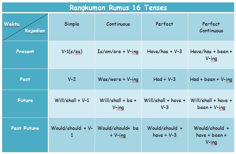 Formula 16 Tenses dan Contoh Kalimatnya dalam Bahasa