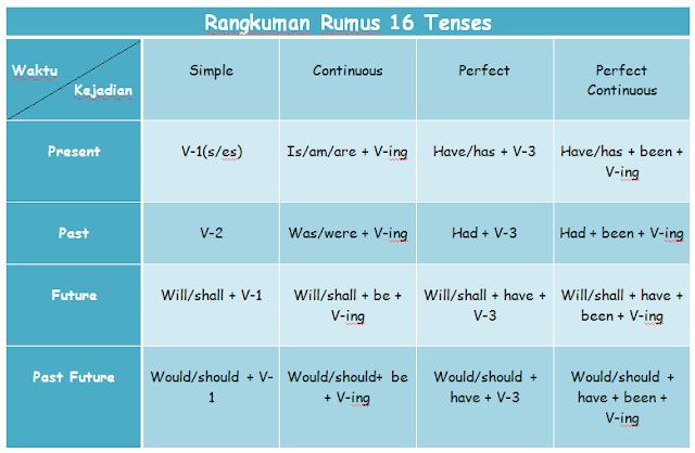Tenses dan Contoh Kalimatnya dalam Bahasa Inggris Formula 16 Tenses dan Contoh Kalimatnya dalam Bahasa Inggris