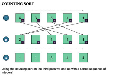 How does Counting Sort Algorithm works
