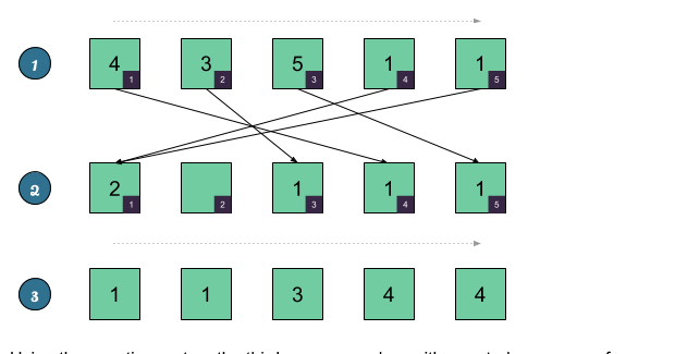 Counting Sort in Java - Example | Java67