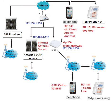 ZR6AIC: How to Setup GOIP 1/4/8 (GSM VOIP Gateway) as a