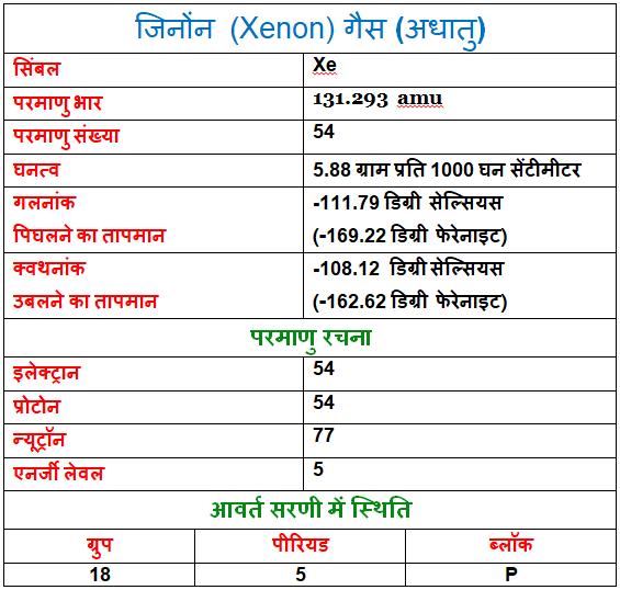Xenon-Gas-in-Hindi, Xenon-Gas-ke-gun-upyog-or-rochak-tathy