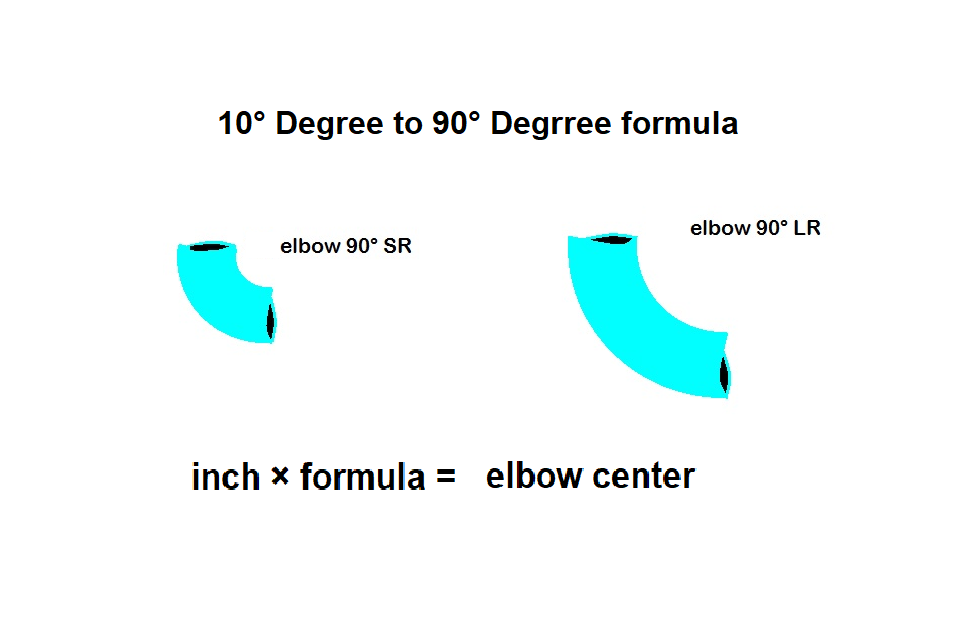 Fitter formula: Any degree elbow center calculation formula
