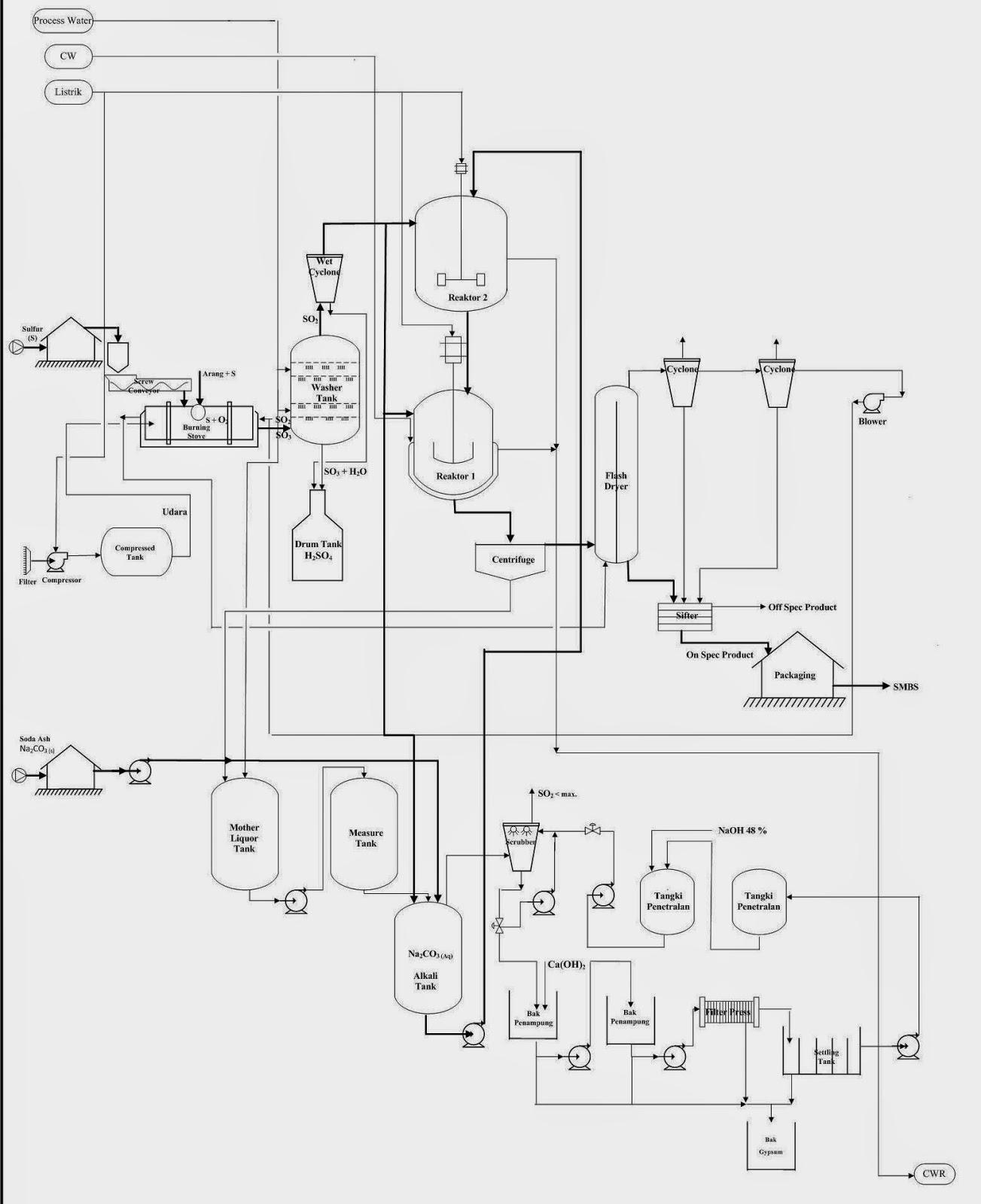 Mengenal Lebih Dalam Teknik Kimia Amp Manajemen Teknologi Proses Pembuatan S Dium M Tabisulphite