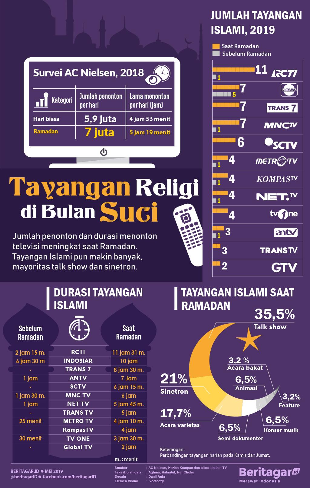 Infografis Tayangan Religi di Bulan Suci