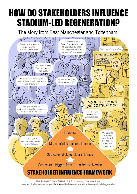 A cartoon abstract by Amanda Lillywhite for a PhD thesis by Mark Panton - How do stakeholders influence stadium-led regeneration