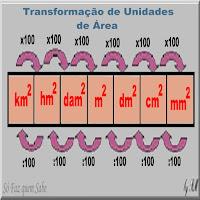 Ilustração mostrando o método de conversão das unidades de área do sistema métrico decimal.