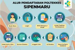 Jurusan Poltekkes 2020 (Daftar Program Studi Poltekkes Kemenkes 2020) LENGKAP