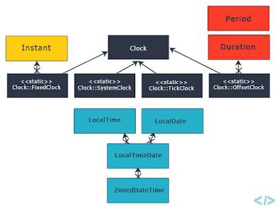 10 Example of LocalDate, LocalTime, and LocalDateTime in Java 8