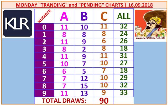 Winning Numbers ABC Chart   Kerala Lottery Result   Monday 90 Draws on 16.9.2019