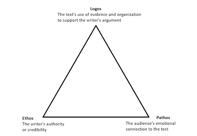 Logos: The text's use of evidence and organization to support the writer's argument; Ethos: the writer's authority or credibility; Pathos: The audience's emotional connection to the text