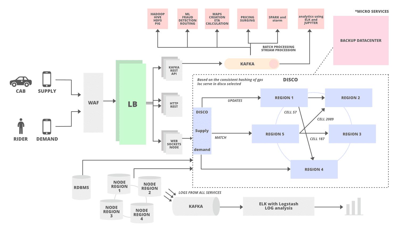 uber system design