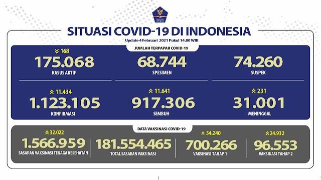 (4 Februari 2021 pukul 14.00 WIB) Data Vaksinasi Covid-19 di Indonesia