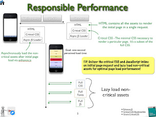 Responsible Performance