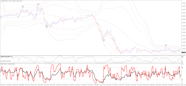Bollinger Bands with Stochastic and RSI Scalping