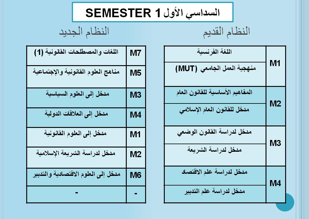الوحدات المدرسة بالفصل الأول : مسلك القانون بالعربية