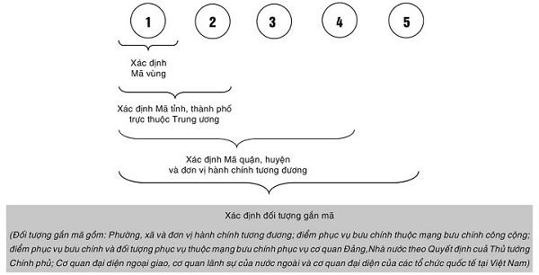 Quy định đánh Zipcode Việt Nam