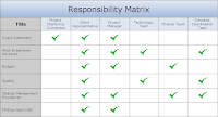 Responsibility Matrix Templates