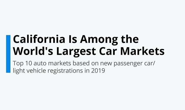 California has one of the world's largest car markets
