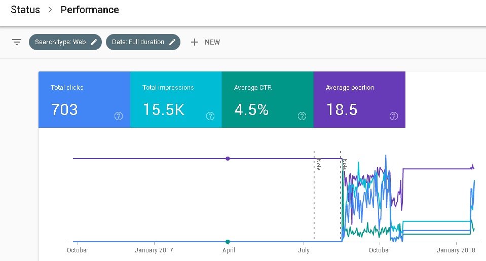 Search Performance Google Search Console 2018