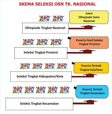Download Soal Osn Sd 2019 Dan Kunci Jawaban Prediksi Pembahasan Informasi Pendidikan Dan Dunia Kerja