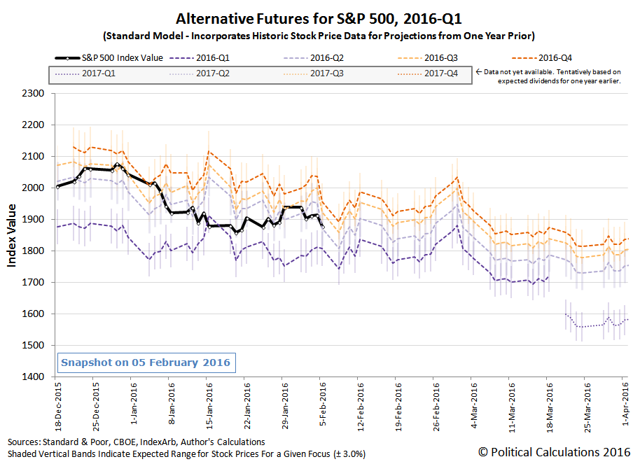 Alternative Futures - S&P 500 - 2016Q1 - Standard Model - Snapshot on 2016-02-05