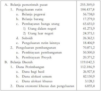 Jenis-Jenis atau Pos-Pos Pembiayaan, Pengeluaran dan Belanja Pemerintah Pusat (APBN) dan Pemerintah Daerah (APBD)
