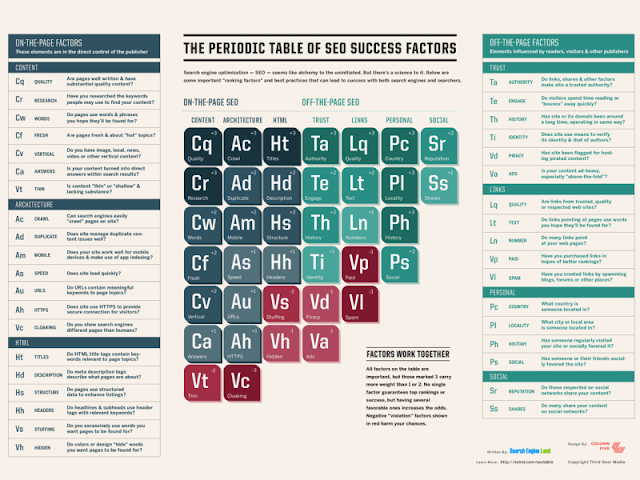 """ seo list of periodic tables to rank in the first page"""