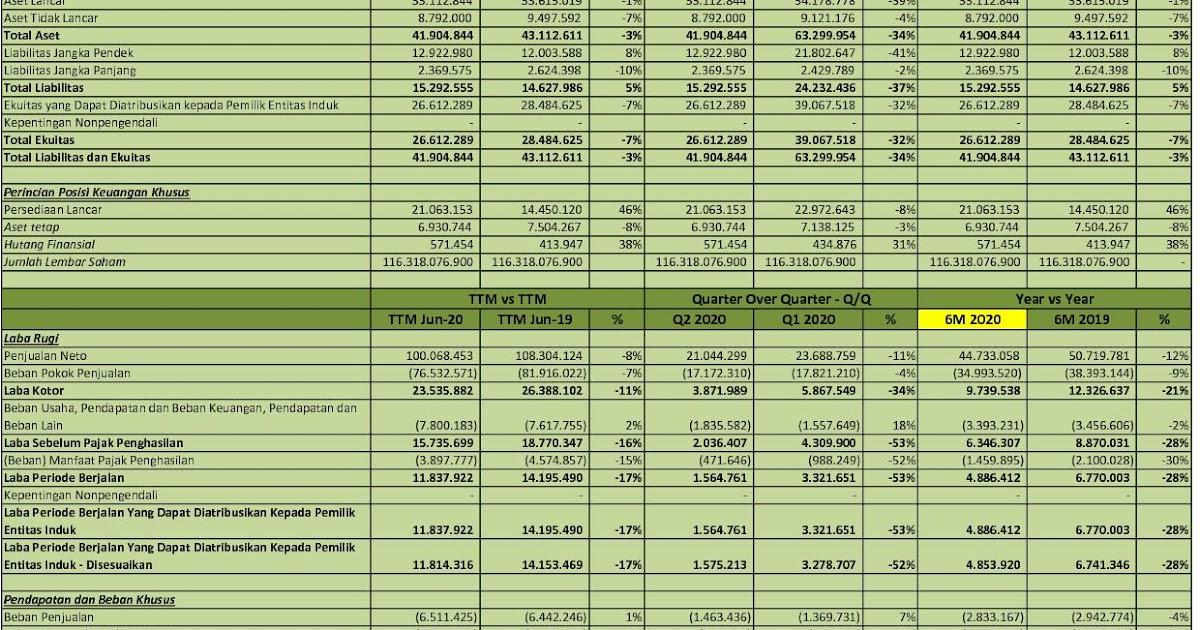 Idx Investor Hmsp Q2 2020 H M Sampoerna Tbk Analisis Laporan Keuangan