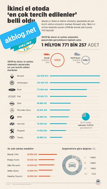 En Çok Satılan Arabalar