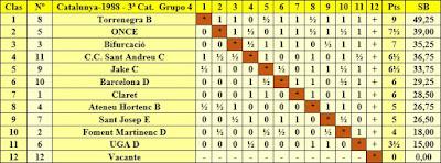 Clasificación final por orden de puntuación del Campeonato de Catalunya 3ª Categoría Grupo 4 1988