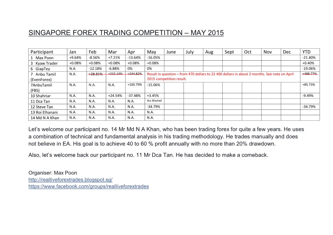 Forex trading results